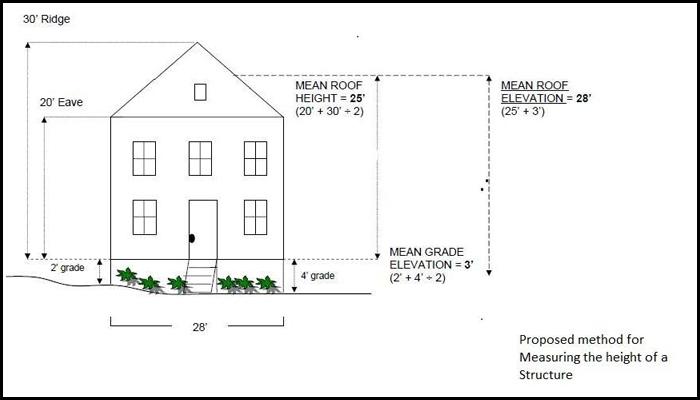 Stafford-County-Building-Height1.jpg