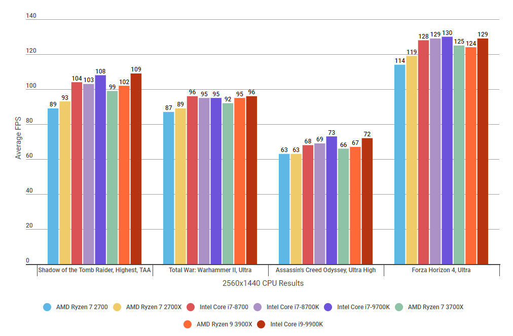 Best-gaming-CPU-Intel-Core-i7-i9-AMD-Ryz