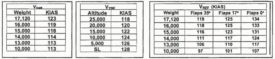 Carenado Beechcraft B1900 Vref charts - B1900D HD Series FSX