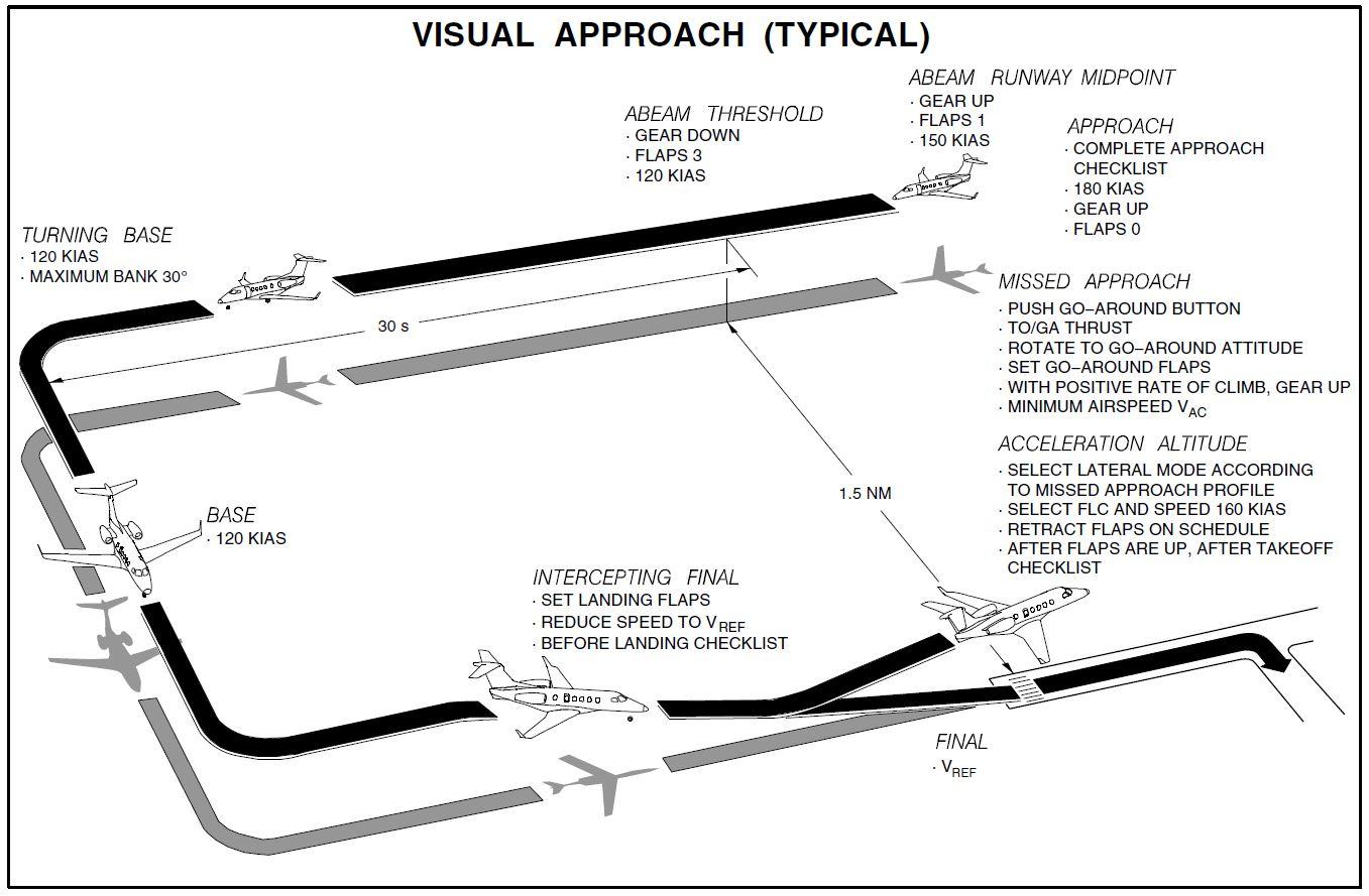Visual approach.JPG