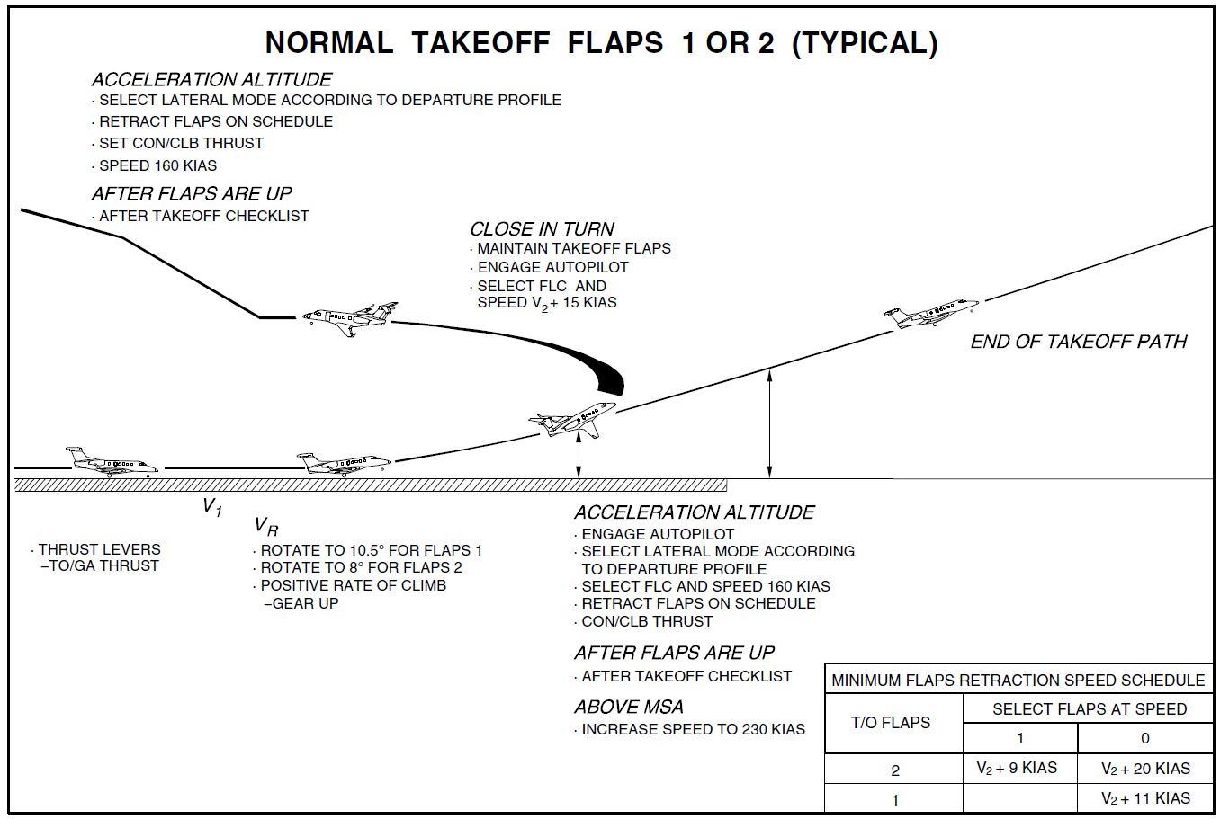 Normal Takeoff.JPG