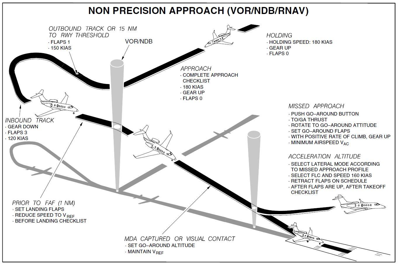 Non-precision approach.JPG