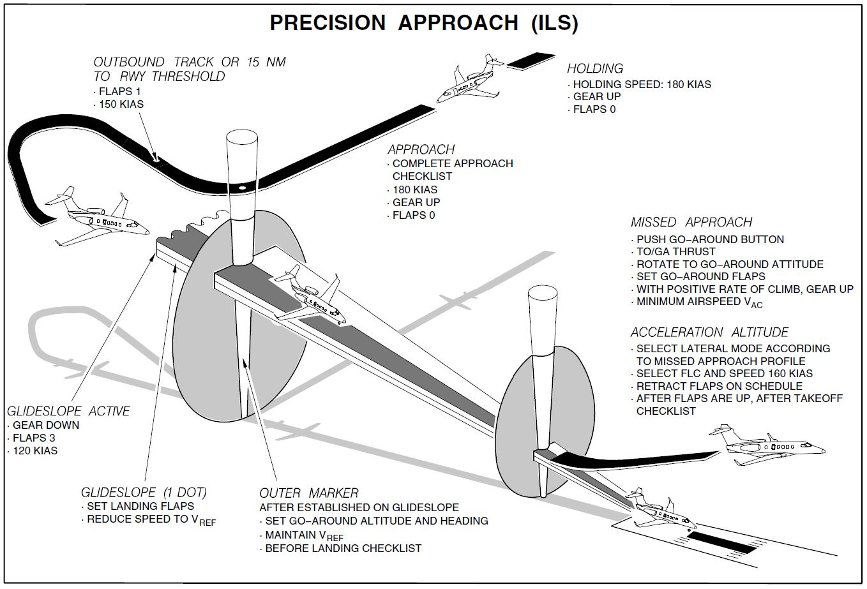ILS approach.JPG